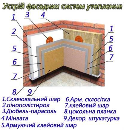 Схема утеплення фасадів будівель