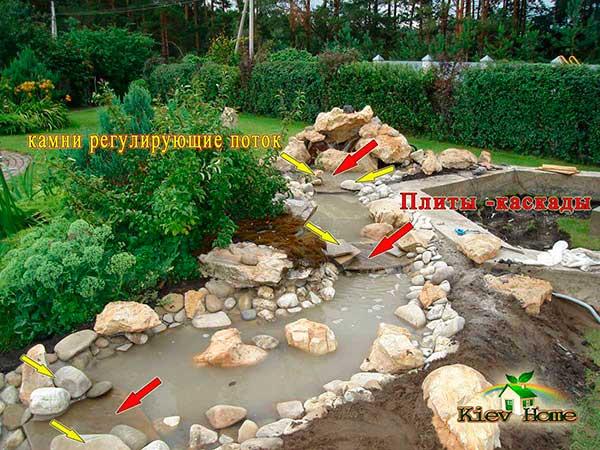 Схема пруда с каскадами