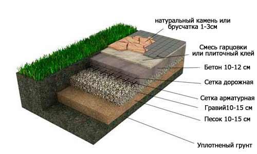 схема укладання каменю на бетон
