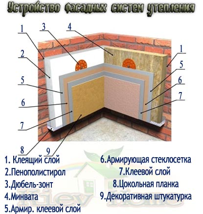 Схематическое устройство систем утепления фасадов