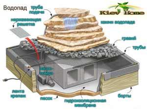 схема монтажу декоративного водоймища