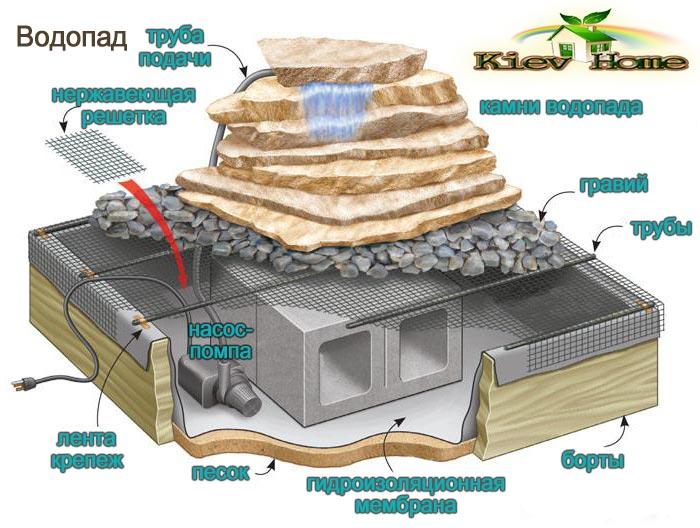 схема водопада