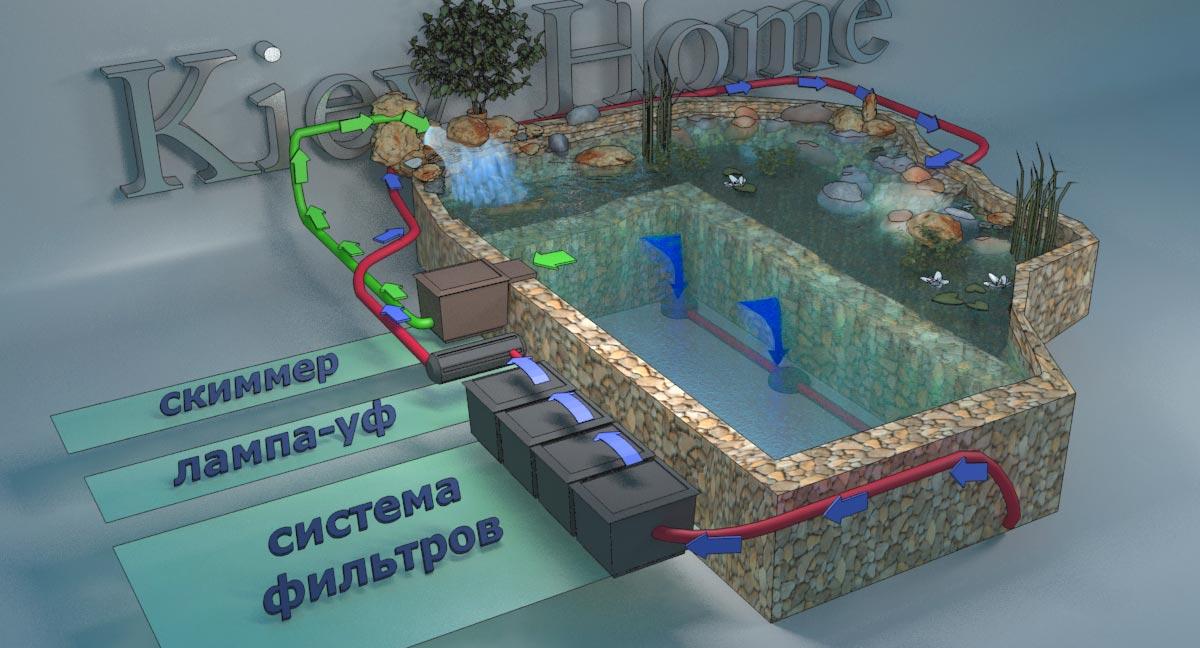 схема циркуляции воды в