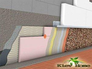 схема утеплення цоколю приватного будинку